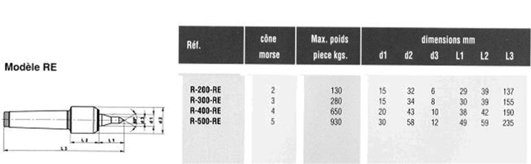 Table tournante - RC-Machines (RCM.l.)
